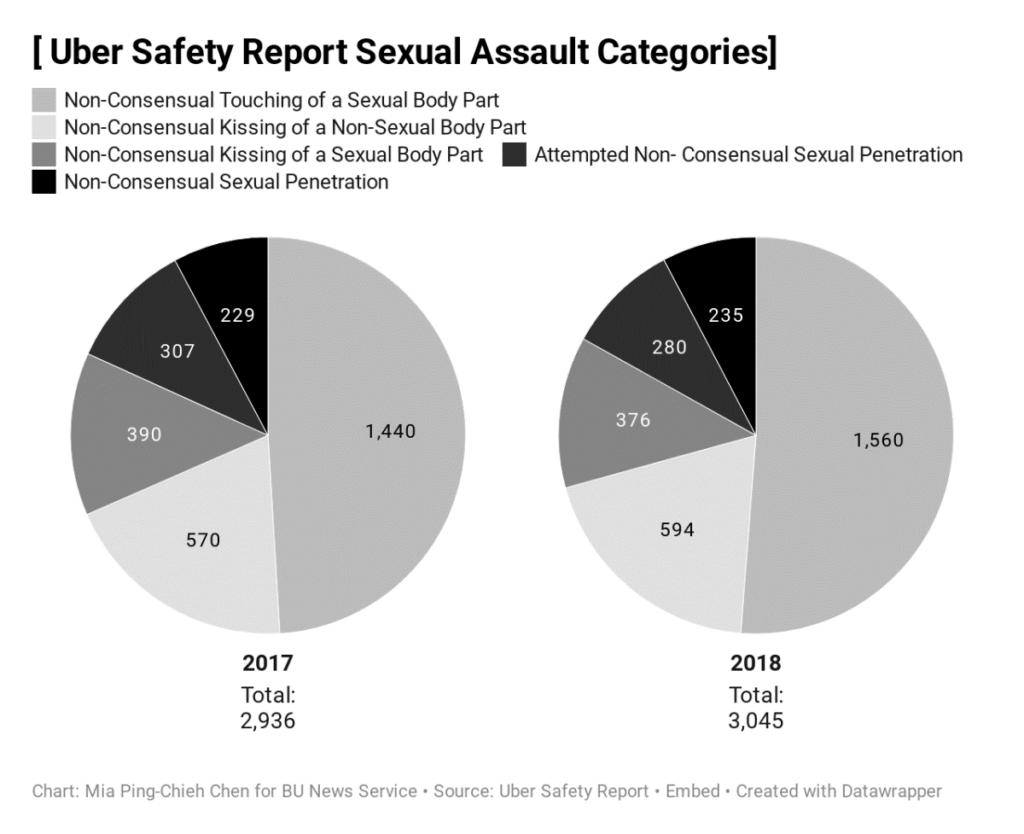 uber - lyft sexual assaults